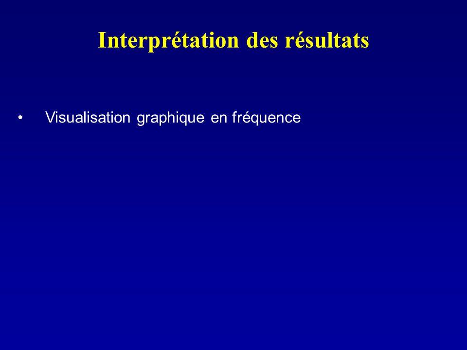 Interprétation des résultats Visualisation graphique en fréquence