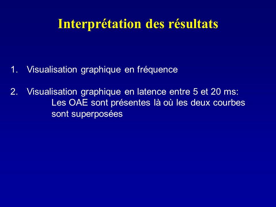 Interprétation des résultats 1. Visualisation graphique en fréquence 2. Visualisation graphique en latence entre 5 et 20 ms: Les OAE sont présentes là