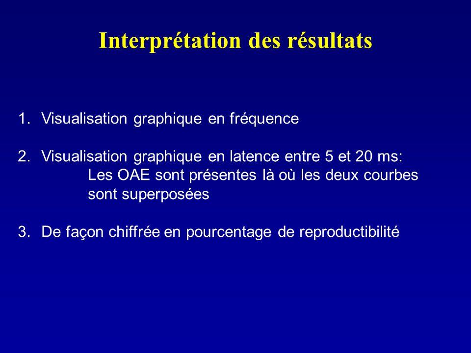 Interprétation des résultats 1.Visualisation graphique en fréquence 2.Visualisation graphique en latence entre 5 et 20 ms: Les OAE sont présentes là o