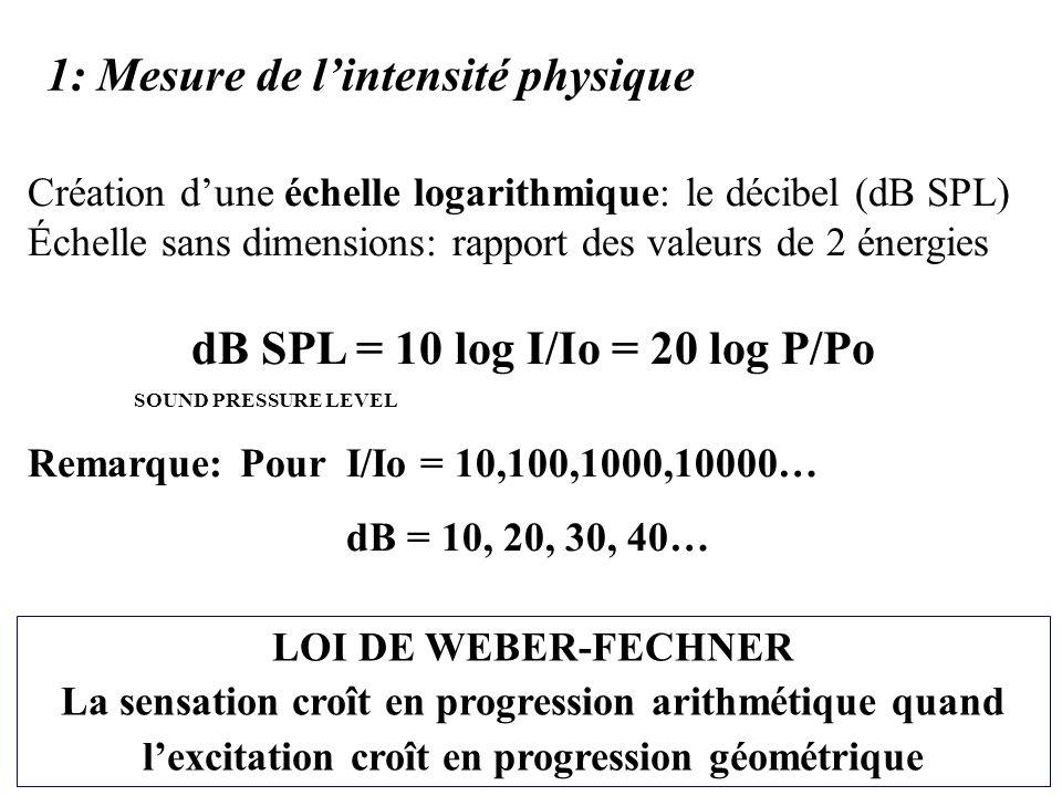 1: Mesure de lintensité physique Création dune échelle logarithmique: le décibel (dB SPL) Échelle sans dimensions: rapport des valeurs de 2 énergies dB SPL = 10 log I/Io = 20 log P/Po SOUND PRESSURE LEVEL Remarque: Pour I/Io = 10,100,1000,10000… dB = 10, 20, 30, 40… LOI DE WEBER-FECHNER La sensation croît en progression arithmétique quand lexcitation croît en progression géométrique