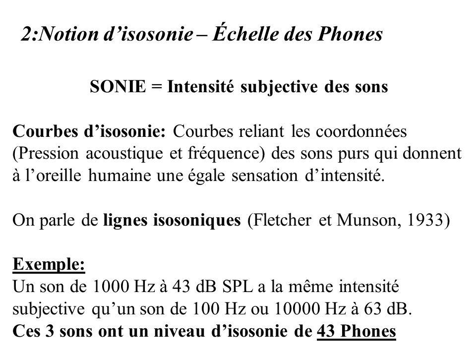 2:Notion disosonie – Échelle des Phones SONIE = Intensité subjective des sons Courbes disosonie: Courbes reliant les coordonnées (Pression acoustique