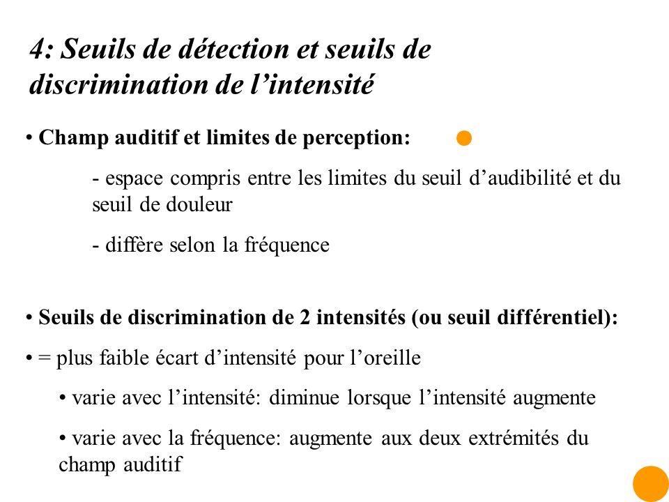 4: Seuils de détection et seuils de discrimination de lintensité Champ auditif et limites de perception: - espace compris entre les limites du seuil d