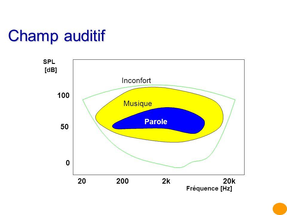 Champ auditif Inconfort Parole Musique 2020k2k200 Fréquence [Hz] 0 100 50 SPL [dB]