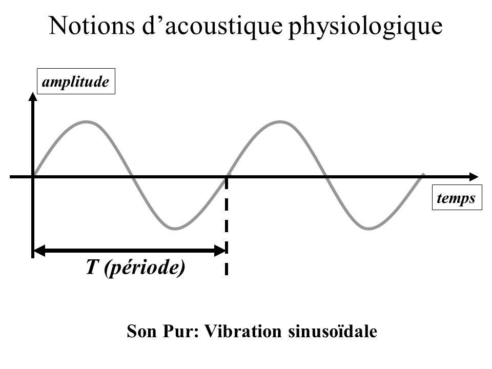 Notions dacoustique physiologique T (période) amplitude temps Son Pur: Vibration sinusoïdale