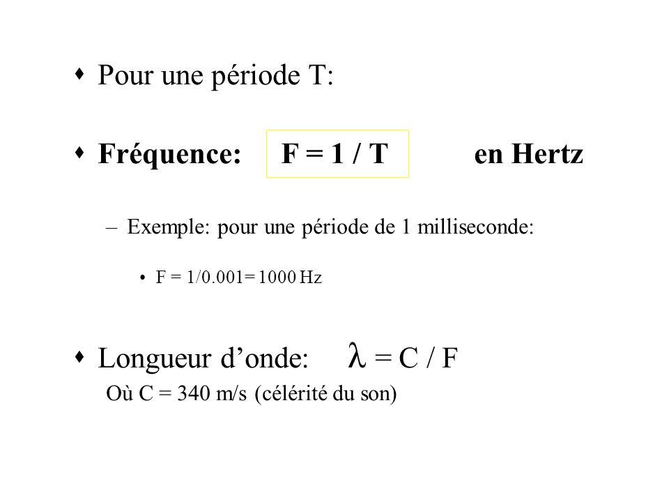 Pour une période T: Fréquence: F = 1 / Ten Hertz –Exemple: pour une période de 1 milliseconde: F = 1/0.001= 1000 Hz Longueur donde: λ = C / F Où C = 340 m/s (célérité du son)