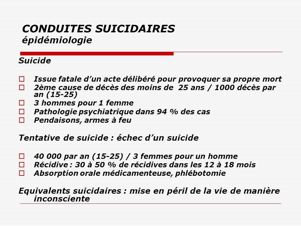 CONDUITES SUICIDAIRES épidémiologie Suicide Issue fatale dun acte délibéré pour provoquer sa propre mort 2ème cause de décès des moins de 25 ans / 100