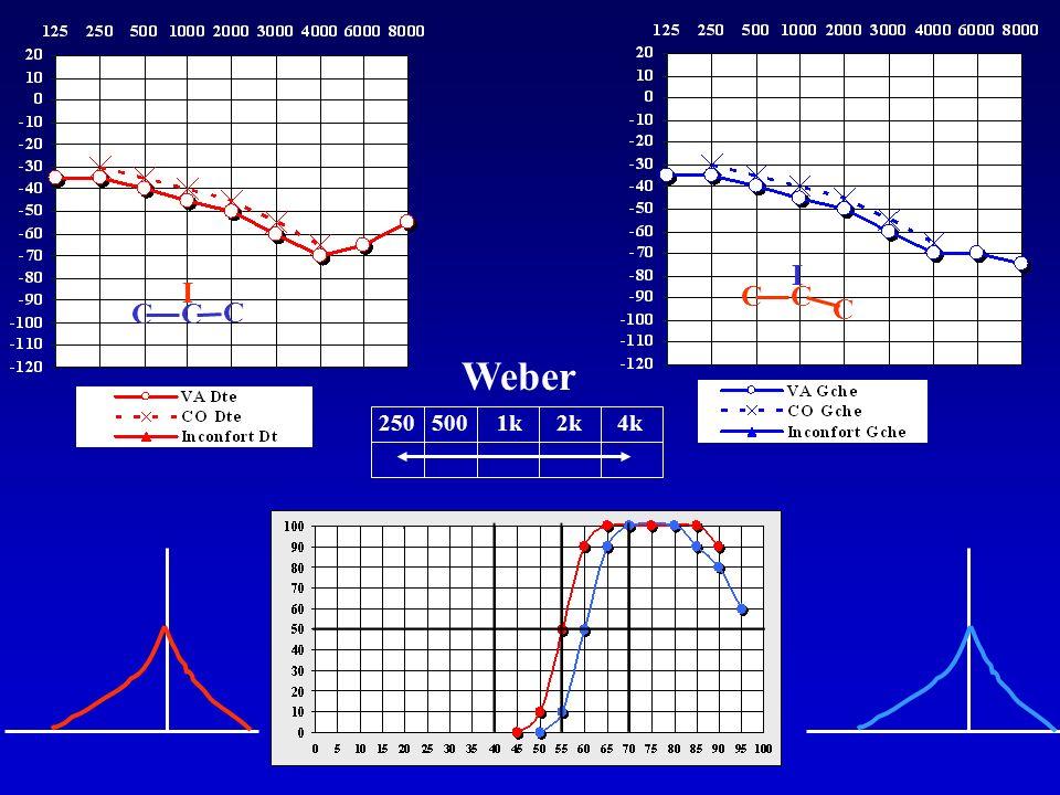 Weber 250 500 1k 2k 4k C C C I C C C I