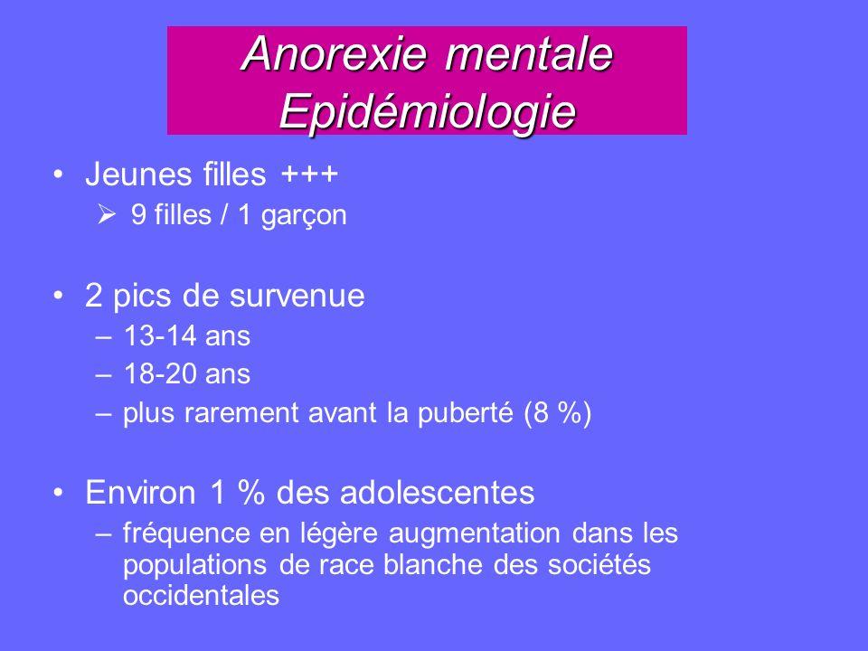 Anorexie mentale Epidémiologie Jeunes filles +++ 9 filles / 1 garçon 2 pics de survenue –13-14 ans –18-20 ans –plus rarement avant la puberté (8 %) En