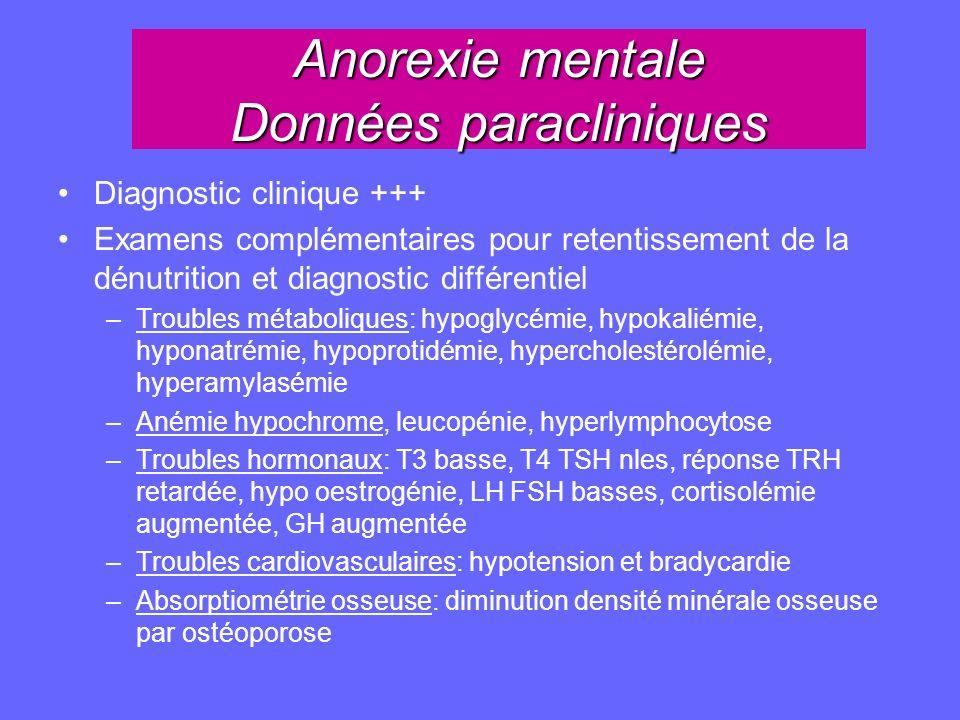 Anorexie mentale Données paracliniques Diagnostic clinique +++ Examens complémentaires pour retentissement de la dénutrition et diagnostic différentie