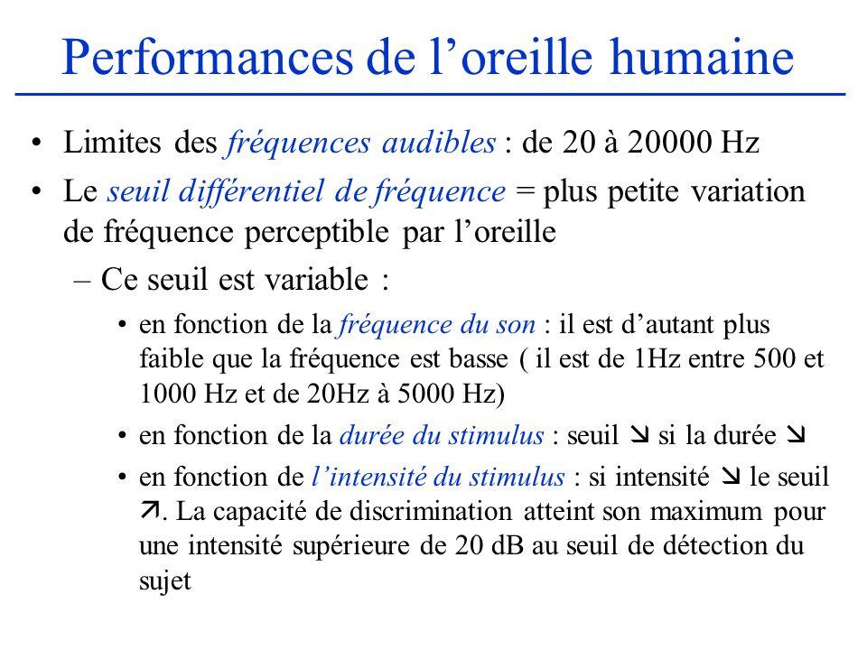 Performances de loreille humaine Limites des fréquences audibles : de 20 à 20000 Hz Le seuil différentiel de fréquence = plus petite variation de fréq