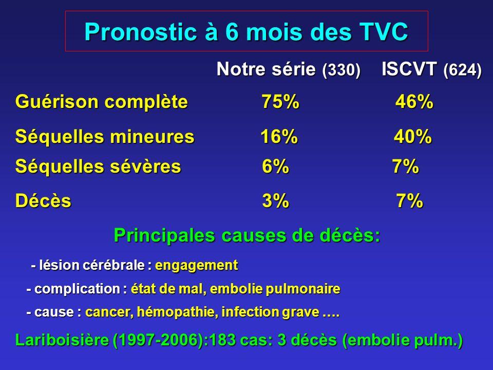 Pronostic à 6 mois des TVC Guérison complète 75% 46% Séquelles mineures 16% 40% Séquelles sévères 6% 7% Décès 3% 7% Principales causes de décès: - lésion cérébrale : engagement - lésion cérébrale : engagement - complication : état de mal, embolie pulmonaire - complication : état de mal, embolie pulmonaire - cause : cancer, hémopathie, infection grave ….