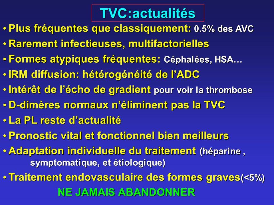 TVC:actualités Plus fréquentes que classiquement: 0.5% des AVC Plus fréquentes que classiquement: 0.5% des AVC Rarement infectieuses, multifactorielles Rarement infectieuses, multifactorielles Formes atypiques fréquentes: Céphalées, HSA… Formes atypiques fréquentes: Céphalées, HSA… IRM diffusion: hétérogénéité de lADC IRM diffusion: hétérogénéité de lADC Intérêt de lécho de gradient pour voir la thrombose Intérêt de lécho de gradient pour voir la thrombose D-dimères normaux néliminent pas la TVC D-dimères normaux néliminent pas la TVC La PL reste dactualité La PL reste dactualité Pronostic vital et fonctionnel bien meilleurs Pronostic vital et fonctionnel bien meilleurs Adaptation individuelle du traitement (héparine, symptomatique, et étiologique) Adaptation individuelle du traitement (héparine, symptomatique, et étiologique) Traitement endovasculaire des formes graves (<5%) Traitement endovasculaire des formes graves (<5%) NE JAMAIS ABANDONNER