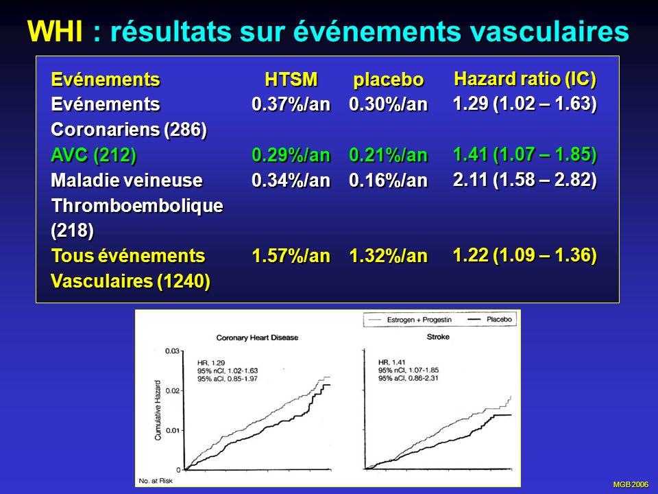 MGB 2006 : résultats sur événements vasculaires WHI : résultats sur événements vasculairesEvénementsEvénements Coronariens (286) AVC (212) Maladie vei