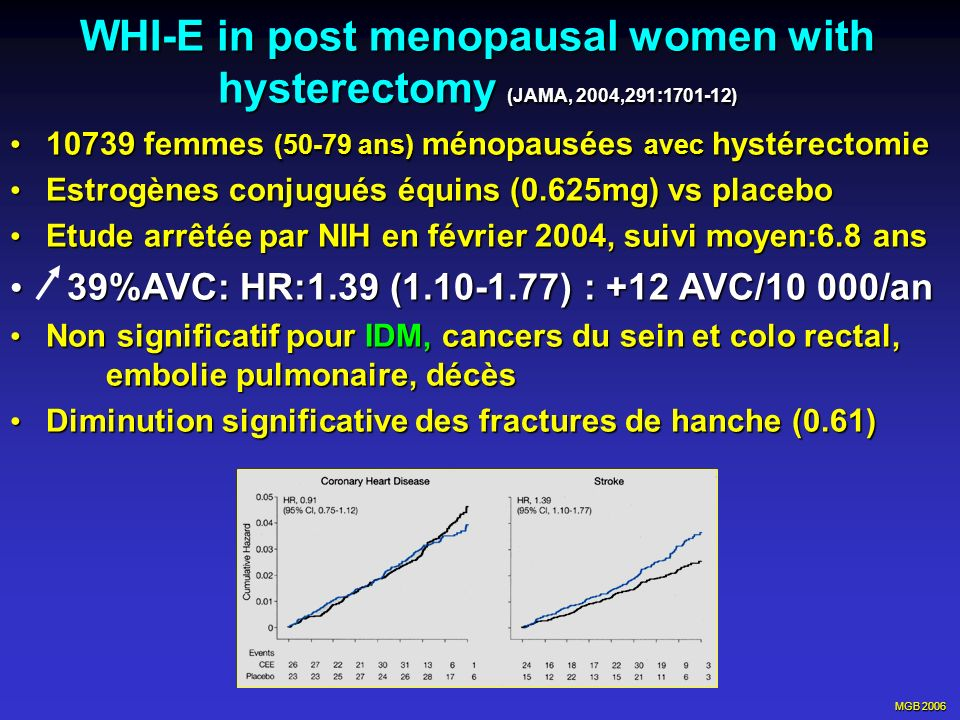 MGB 2006 WHI-E in post menopausal women with hysterectomy (JAMA, 2004,291:1701-12) 10739 femmes (50-79 ans) ménopausées avec hystérectomie 10739 femme