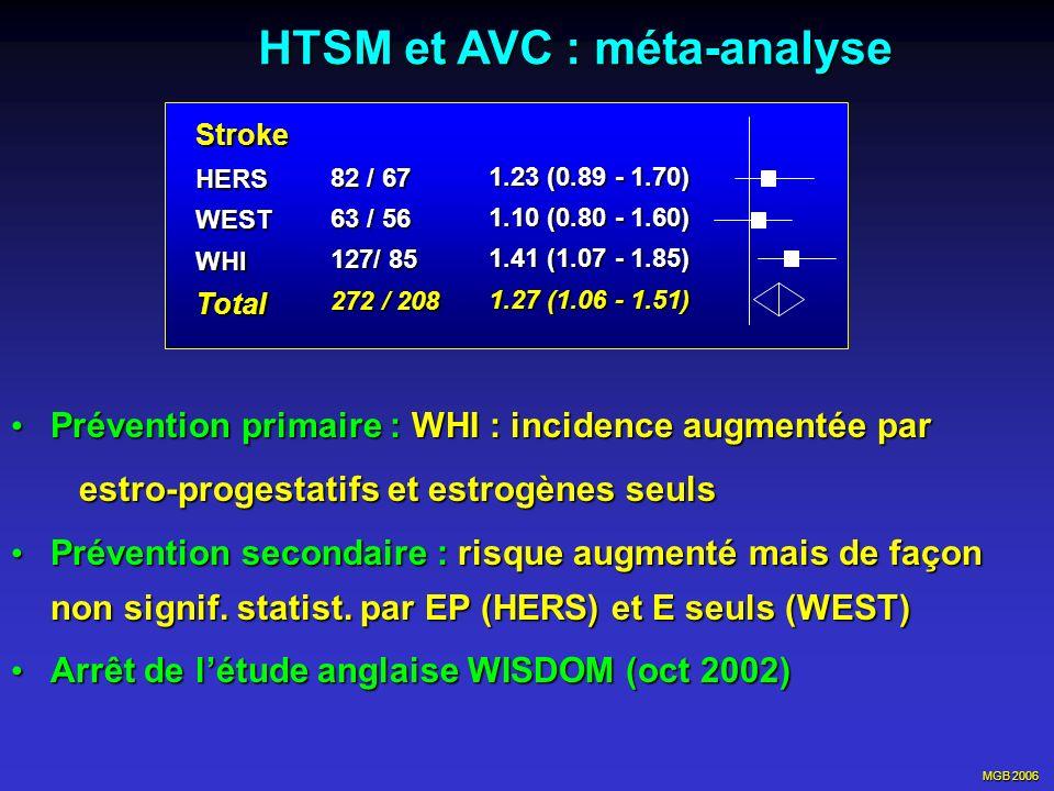MGB 2006 HTSM et AVC : méta-analyse Prévention primaire : WHI : incidence augmentée par Prévention primaire : WHI : incidence augmentée par estro-prog