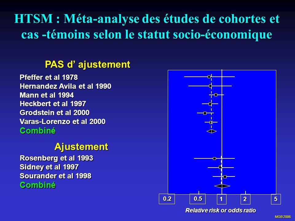 MGB 2006 HTSM : Méta-analyse des études de cohortes et cas -témoins selon le statut socio-économique Pfeffer et al 1978 Hernandez Avila et al 1990 Man