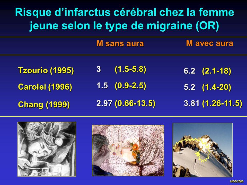 MGB 2006 Risque dinfarctus cérébral chez la femme jeune selon le type de migraine (OR) Tzourio (1995) Tzourio (1995) Carolei (1996) Carolei (1996) Cha