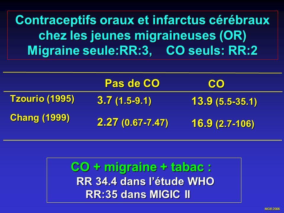 MGB 2006 Contraceptifs oraux et infarctus cérébraux chez les jeunes migraineuses (OR) Migraine seule:RR:3, CO seuls: RR:2 Tzourio (1995) Chang (1999)