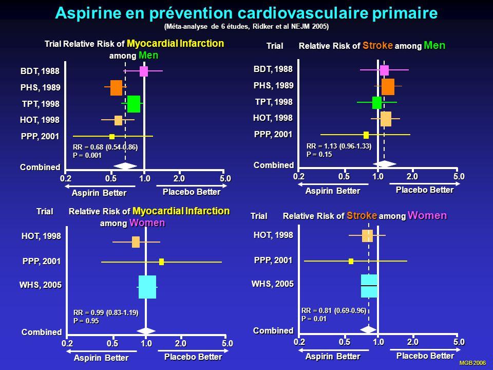 MGB 2006 Aspirine en prévention cardiovasculaire primaire (Méta-analyse de 6 études, Ridker et al NEJM 2005) 5.00.20.51.02.0 BDT, 1988 PHS, 1989 TPT,