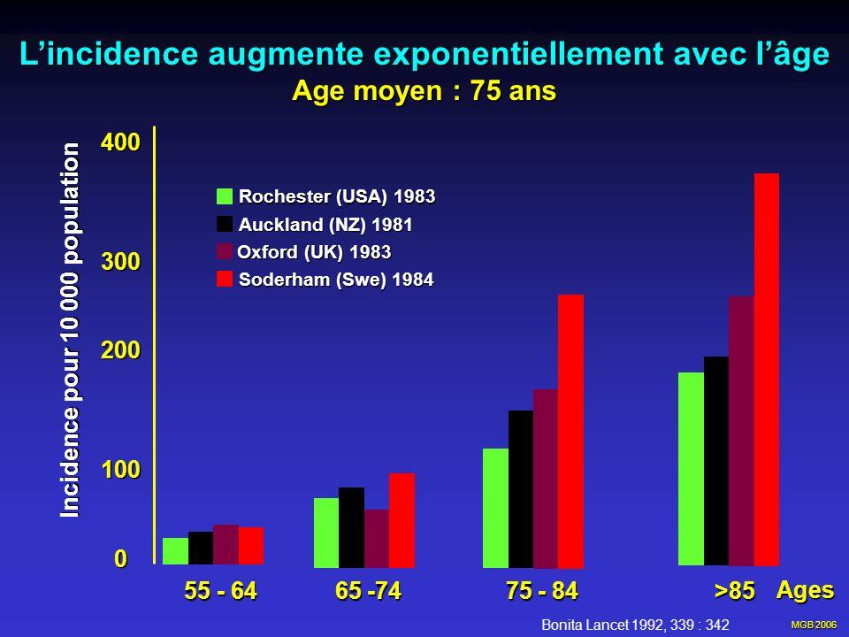 MGB 2006 AVC chez la femme Après 50 ans Après 50 ans Fréquent : AVC 1/5 Fréquent : AVC 1/5 Décès par AVC 1/10 Décès par AVC 1/10 Athérosclérose, Athérosclérose, Embolies cardiaques… Embolies cardiaques… Rôle de l HTSM .