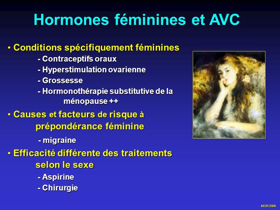 MGB 2006 WHI-E in post menopausal women with hysterectomy (JAMA, 2004,291:1701-12) 10739 femmes (50-79 ans) ménopausées avec hystérectomie 10739 femmes (50-79 ans) ménopausées avec hystérectomie Estrogènes conjugués équins (0.625mg) vs placebo Estrogènes conjugués équins (0.625mg) vs placebo Etude arrêtée par NIH en février 2004, suivi moyen:6.8 ans Etude arrêtée par NIH en février 2004, suivi moyen:6.8 ans 39%AVC: HR:1.39 (1.10-1.77) : +12 AVC/10 000/an 39%AVC: HR:1.39 (1.10-1.77) : +12 AVC/10 000/an Non significatif pour IDM, cancers du sein et colo rectal, embolie pulmonaire, décès Non significatif pour IDM, cancers du sein et colo rectal, embolie pulmonaire, décès Diminution significative des fractures de hanche (0.61) Diminution significative des fractures de hanche (0.61)