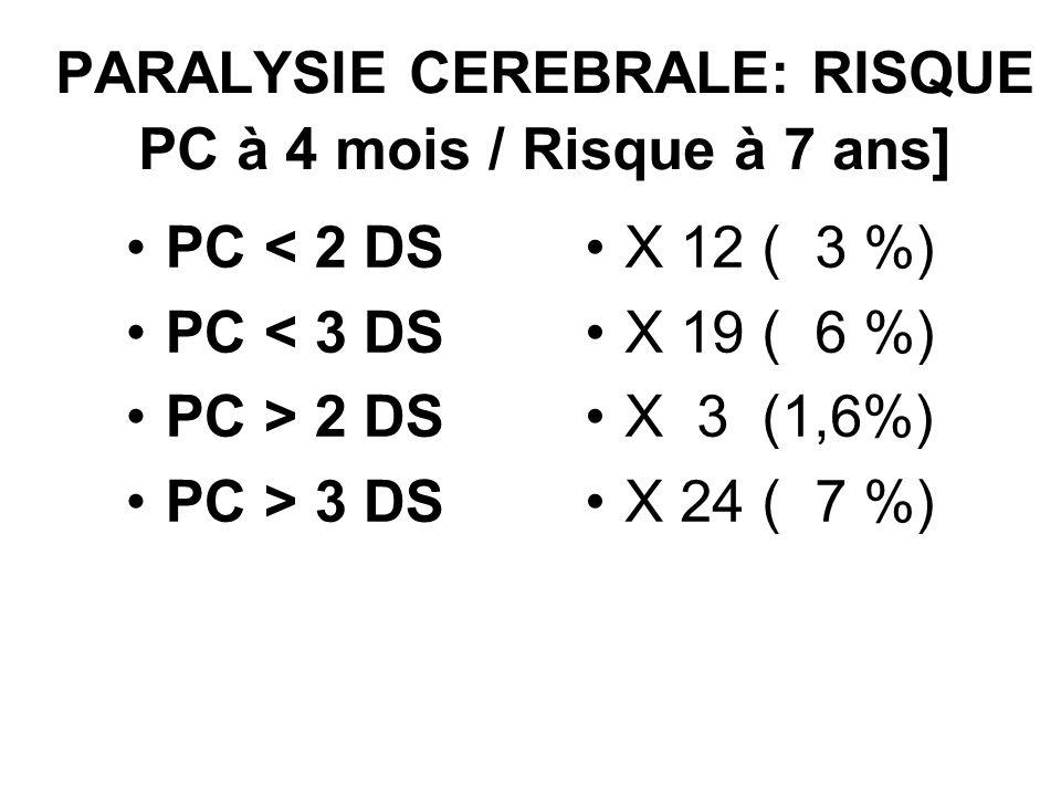 PARALYSIE CEREBRALE: RISQUE PC à 4 mois / Risque à 7 ans] PC < 2 DS PC < 3 DS PC > 2 DS PC > 3 DS X 12 ( 3 %) X 19 ( 6 %) X 3 (1,6%) X 24 ( 7 %)