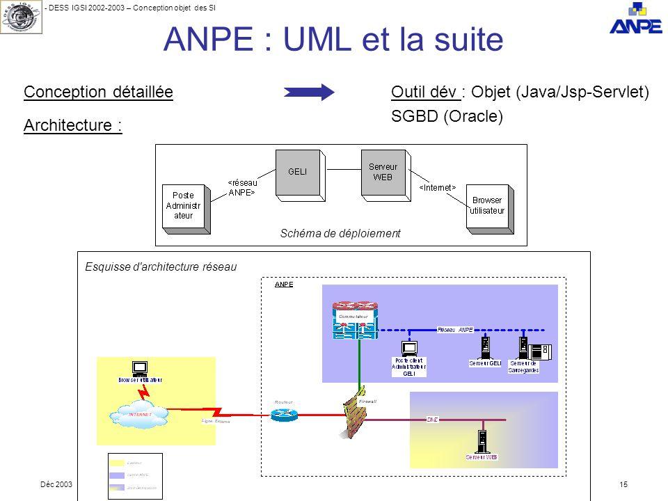 - DESS IGSI 2002-2003 – Conception objet des SI Déc 200315 ANPE : UML et la suite Conception détailléeOutil dév : Objet (Java/Jsp-Servlet) SGBD (Oracle) Architecture : Schéma de déploiement Esquisse d architecture réseau