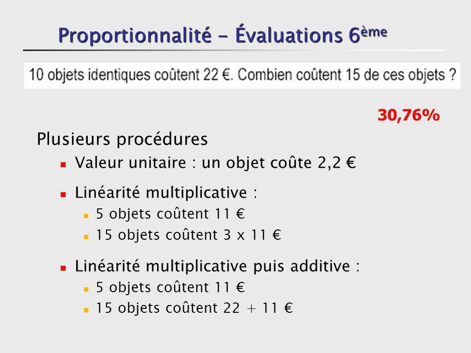 Proportionnalité - Évaluations 6 ème Plusieurs procédures Valeur unitaire : un objet coûte 2,2 Linéarité multiplicative : 5 objets coûtent 11 15 objet