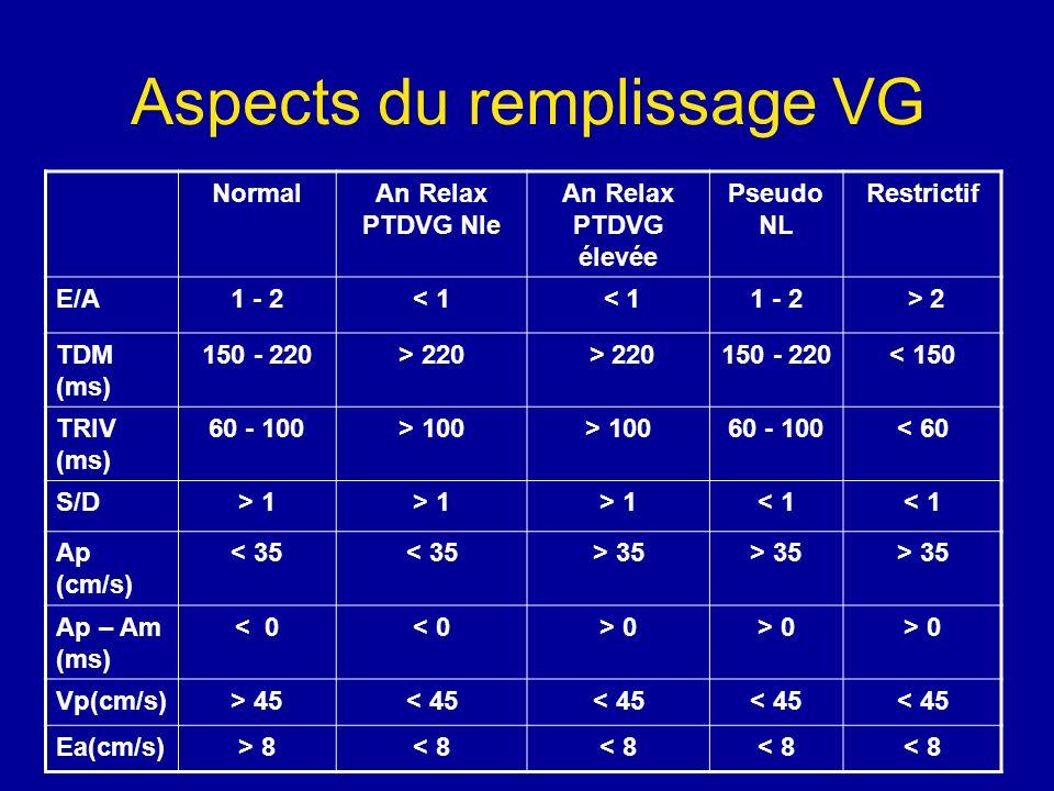 Aspects du remplissage VG NormalAn Relax PTDVG Nle An Relax PTDVG élevée Pseudo NL Restrictif E/A1 - 2< 1 1 - 2 > 2 TDM (ms) 150 - 220> 220 150 - 220<