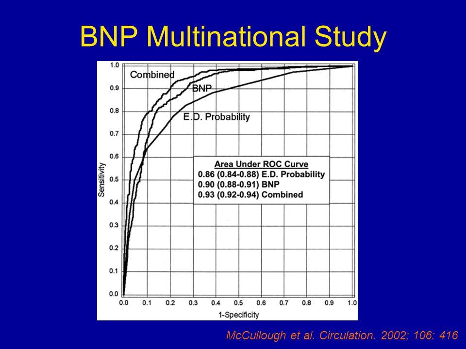BNP Multinational Study McCullough et al. Circulation. 2002; 106: 416