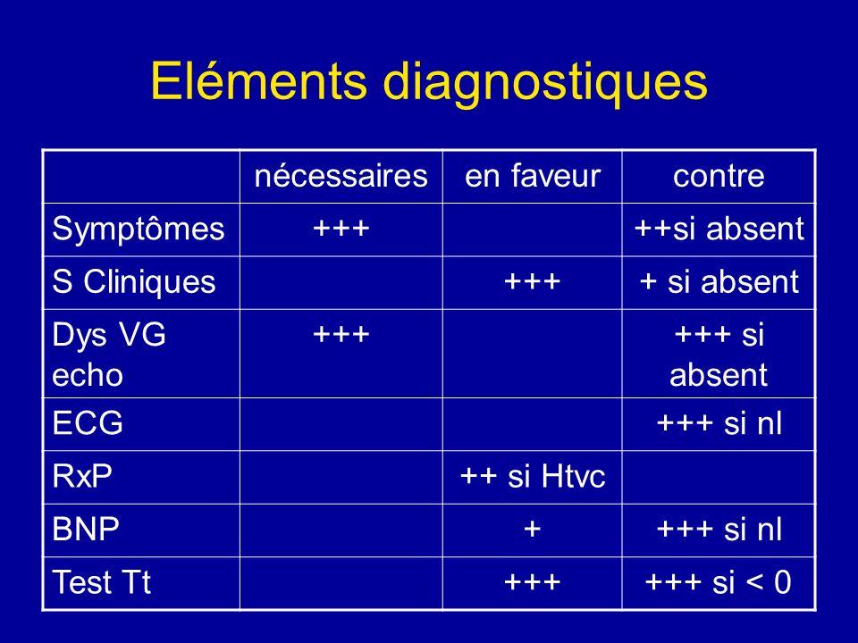 Eléments diagnostiques nécessairesen faveurcontre Symptômes+++++si absent S Cliniques++++ si absent Dys VG echo ++++++ si absent ECG+++ si nl RxP++ si