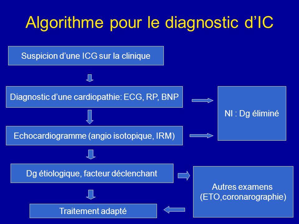 Algorithme pour le diagnostic dIC Suspicion dune ICG sur la clinique Diagnostic dune cardiopathie: ECG, RP, BNP Nl : Dg éliminé Echocardiogramme (angi