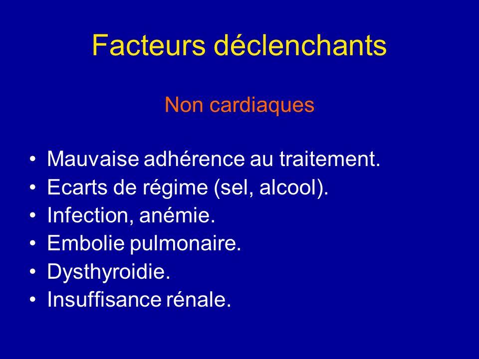 Facteurs déclenchants Mauvaise adhérence au traitement. Ecarts de régime (sel, alcool). Infection, anémie. Embolie pulmonaire. Dysthyroidie. Insuffisa