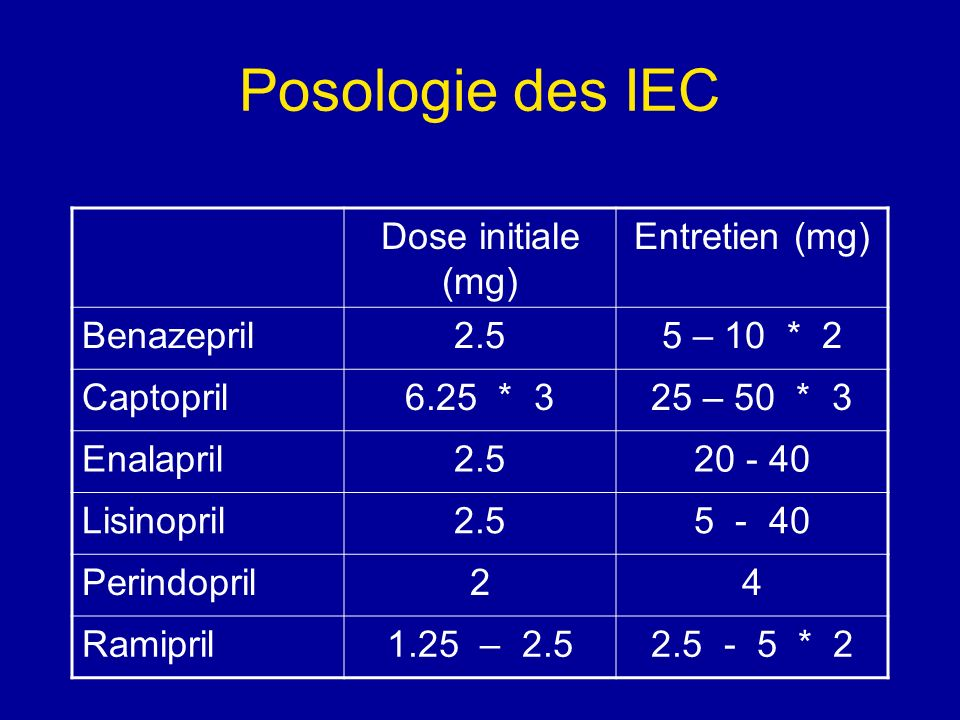 Posologie des IEC Dose initiale (mg) Entretien (mg) Benazepril2.55 – 10 * 2 Captopril6.25 * 325 – 50 * 3 Enalapril2.520 - 40 Lisinopril2.55 - 40 Perin