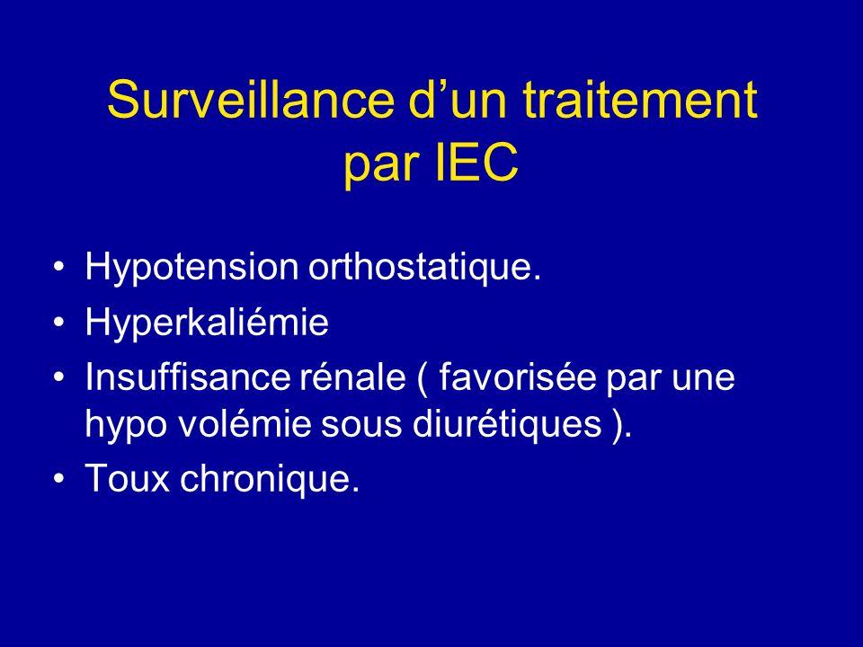 Surveillance dun traitement par IEC Hypotension orthostatique. Hyperkaliémie Insuffisance rénale ( favorisée par une hypo volémie sous diurétiques ).