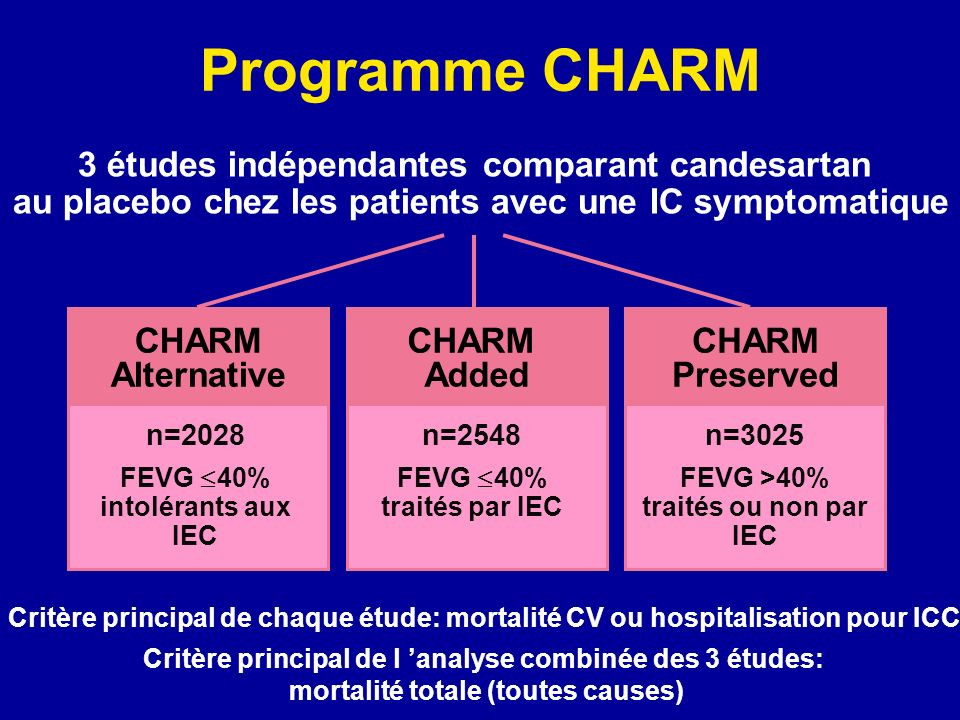 CHARM Added CHARM Preserved Programme CHARM 3 études indépendantes comparant candesartan au placebo chez les patients avec une IC symptomatique CHARM