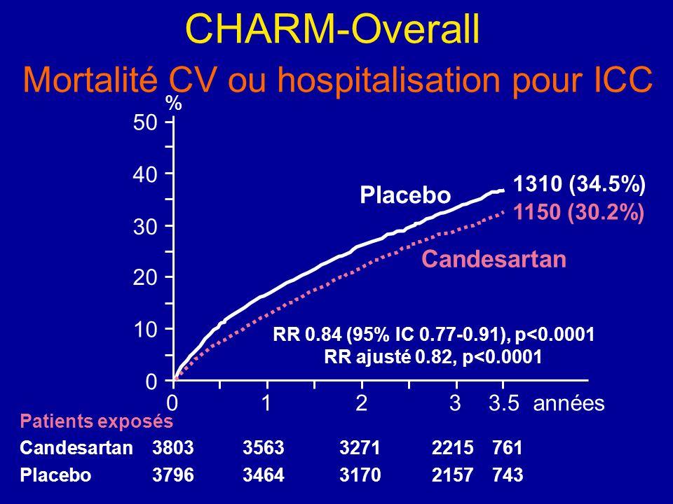 CHARM-Overall Mortalité CV ou hospitalisation pour ICC 0123années 0 10 20 30 40 50 % Placebo Candesartan RR 0.84 (95% IC 0.77-0.91), p<0.0001 RR ajust