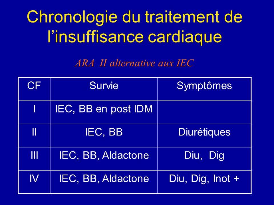 Chronologie du traitement de linsuffisance cardiaque CFSurvieSymptômes IIEC, BB en post IDM IIIEC, BBDiurétiques IIIIEC, BB, AldactoneDiu, Dig IVIEC,