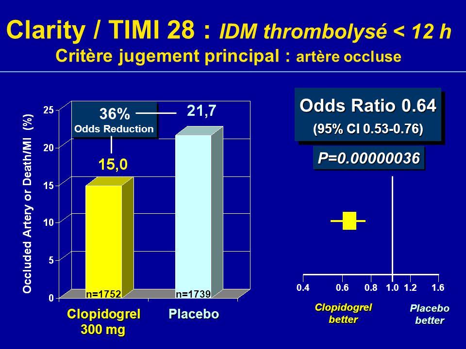 Clarity / TIMI 28 : IDM thrombolysé < 12 h Critère jugement principal : artère occluse PlaceboClopidogrel 300 mg P=0.00000036P=0.00000036 Odds Ratio 0