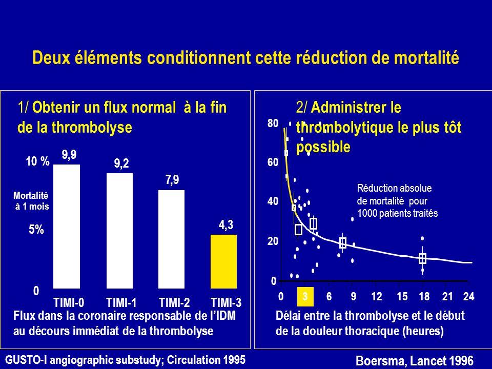 Deux éléments conditionnent cette réduction de mortalité 80 60 40 20 0 3 6912151821240 Délai entre la thrombolyse et le début de la douleur thoracique