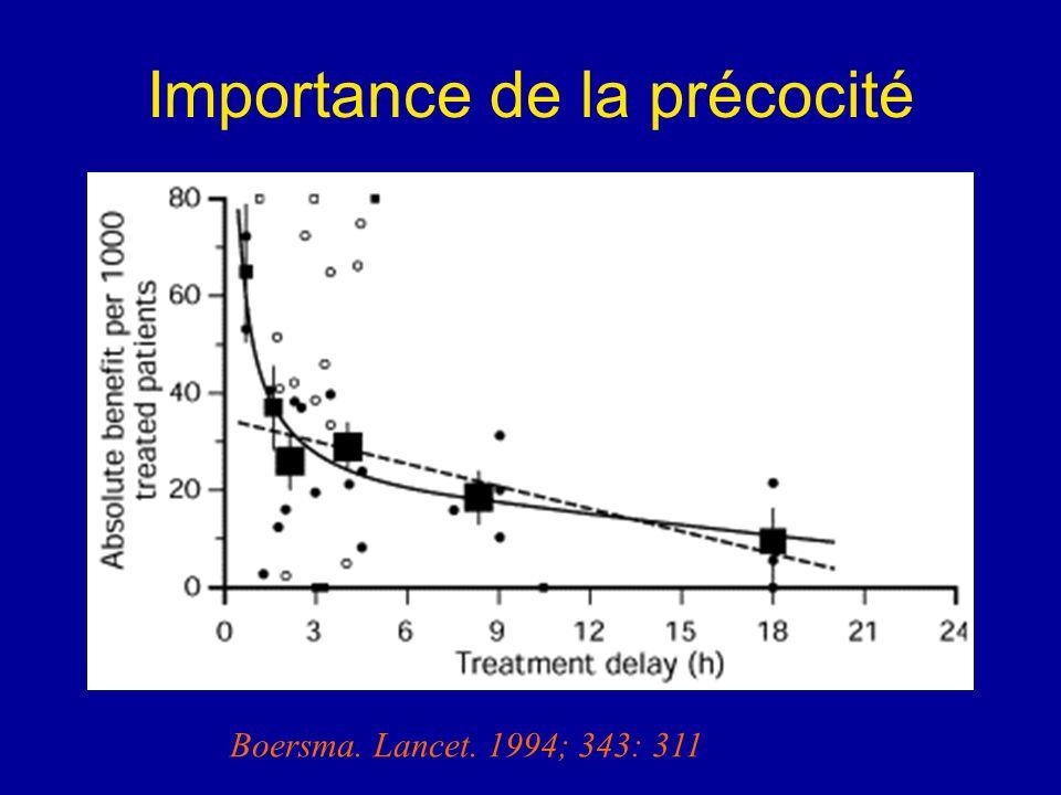Importance de la précocité Boersma. Lancet. 1994; 343: 311