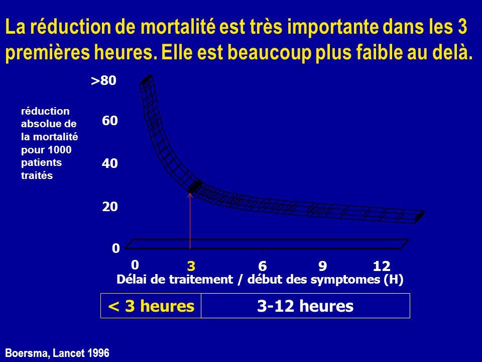 Boersma, Lancet 1996 Délai de traitement / début des symptomes (H) >80 60 40 20 0 36912 0 < 3 heures3-12 heures réduction absolue de la mortalité pour