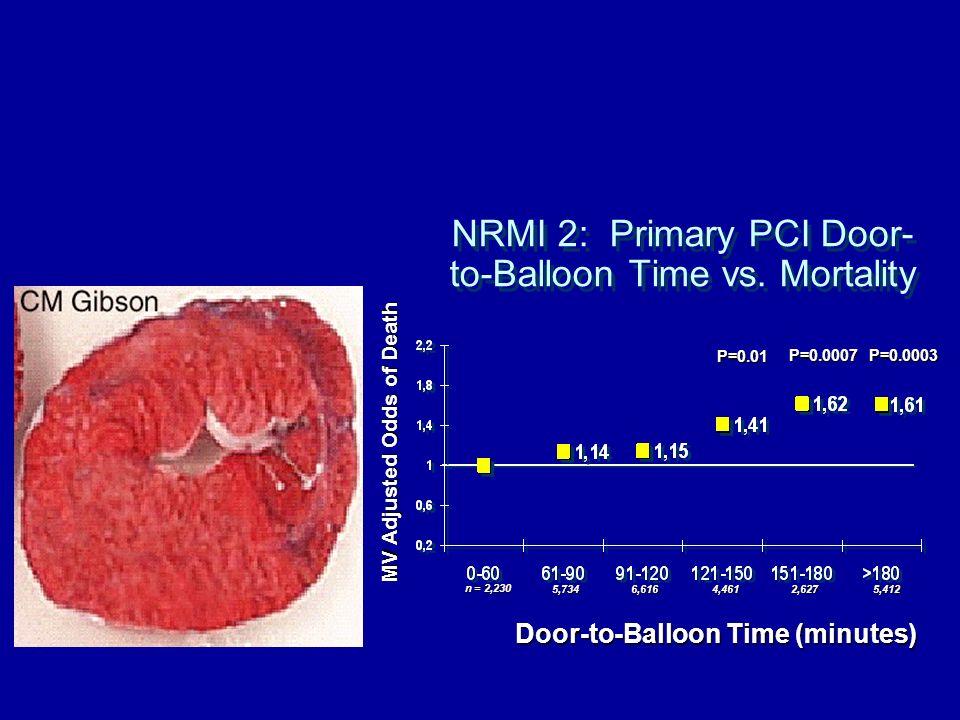 NRMI 2: Primary PCI Door- to-Balloon Time vs. Mortality Door-to-Balloon Time (minutes) MV Adjusted Odds of Death P=0.01 P=0.0007P=0.0003 n = 2,230 5,7