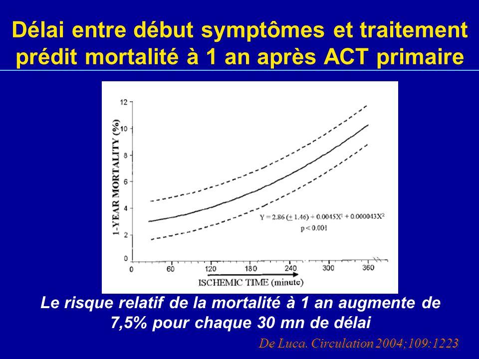 Délai entre début symptômes et traitement prédit mortalité à 1 an après ACT primaire De Luca. Circulation 2004;109:1223 Le risque relatif de la mortal