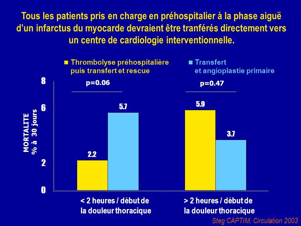 Steg CAPTIM, Circulation 2003 5.9 5.7 3.7 2.2 0 2 6 8 < 2 heures / début de la douleur thoracique Thrombolyse préhospitalière puis transfert et rescue