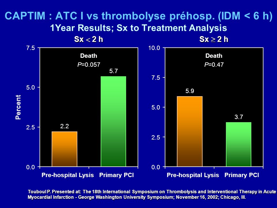 CAPTIM : ATC I vs thrombolyse préhosp. (IDM < 6 h) 1Year Results; Sx to Treatment Analysis Touboul P. Presented at: The 18th International Symposium o