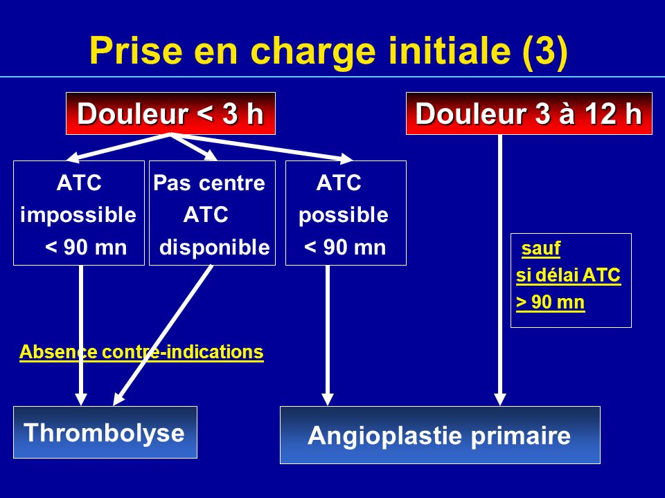 Prise en charge initiale (3) Douleur < 3 hDouleur 3 à 12 h ATC Pas centre ATC impossible ATC possible < 90 mn disponible < 90 mn sauf si délai ATC > 9