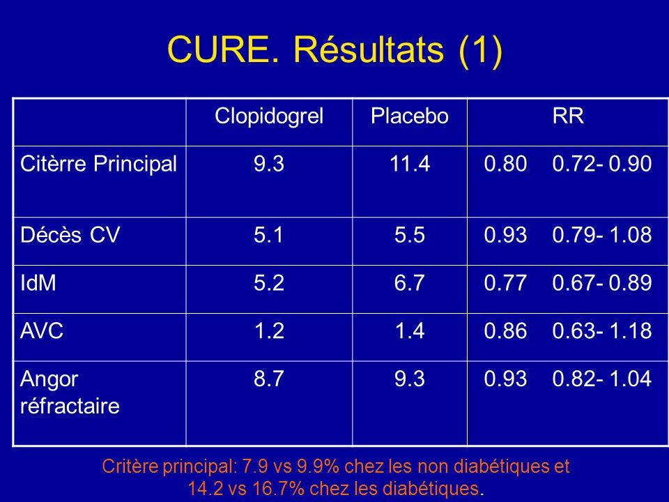 CURE. Résultats (1) ClopidogrelPlaceboRR Citèrre Principal9.311.40.80 0.72- 0.90 Décès CV5.15.50.93 0.79- 1.08 IdM5.26.70.77 0.67- 0.89 AVC1.21.40.86