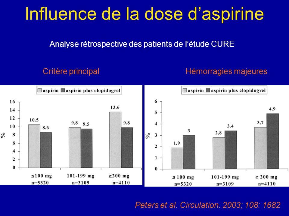 Influence de la dose daspirine Analyse rétrospective des patients de létude CURE Critère principal Hémorragies majeures Peters et al. Circulation. 200
