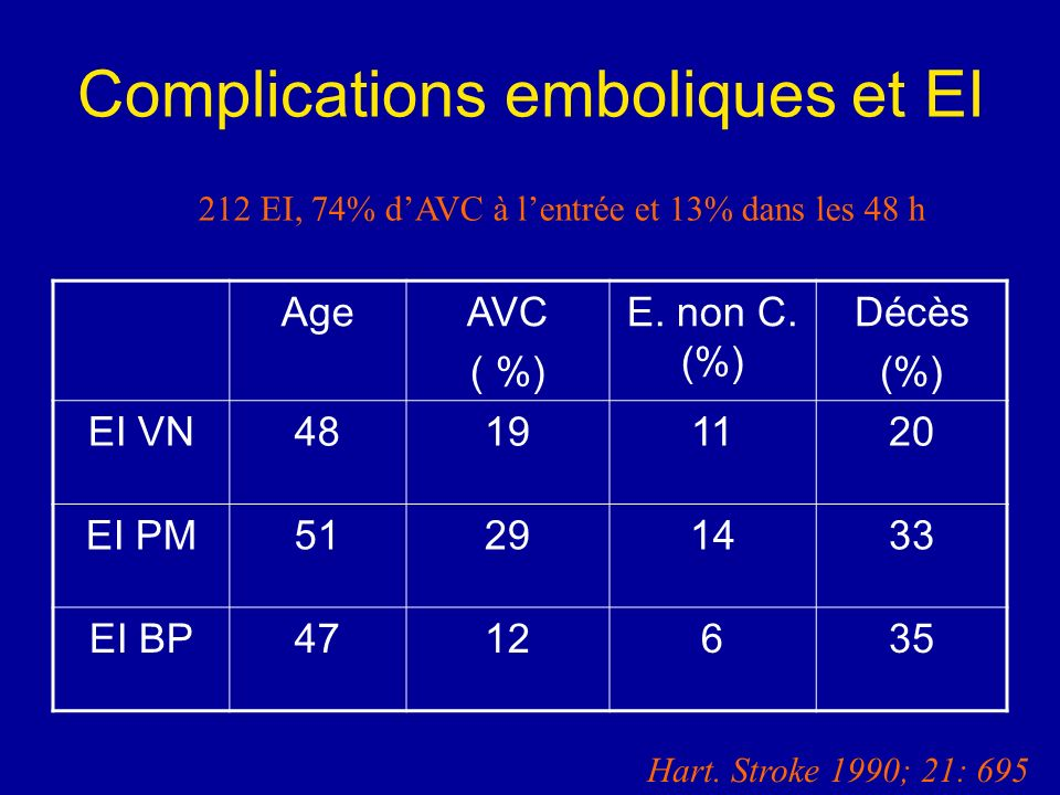 AgeAVC ( %) E. non C. (%) Décès (%) EI VN48191120 EI PM51291433 EI BP4712635 Complications emboliques et EI 212 EI, 74% dAVC à lentrée et 13% dans les